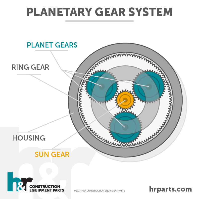 An illustration of a planetary gear system.
