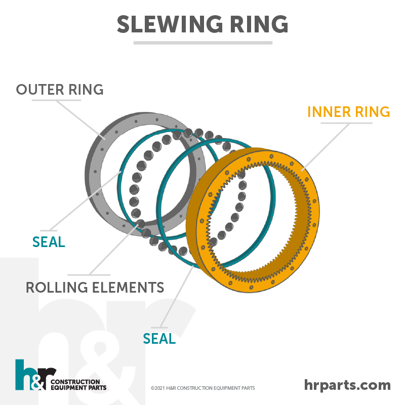 A slewing ring diagram