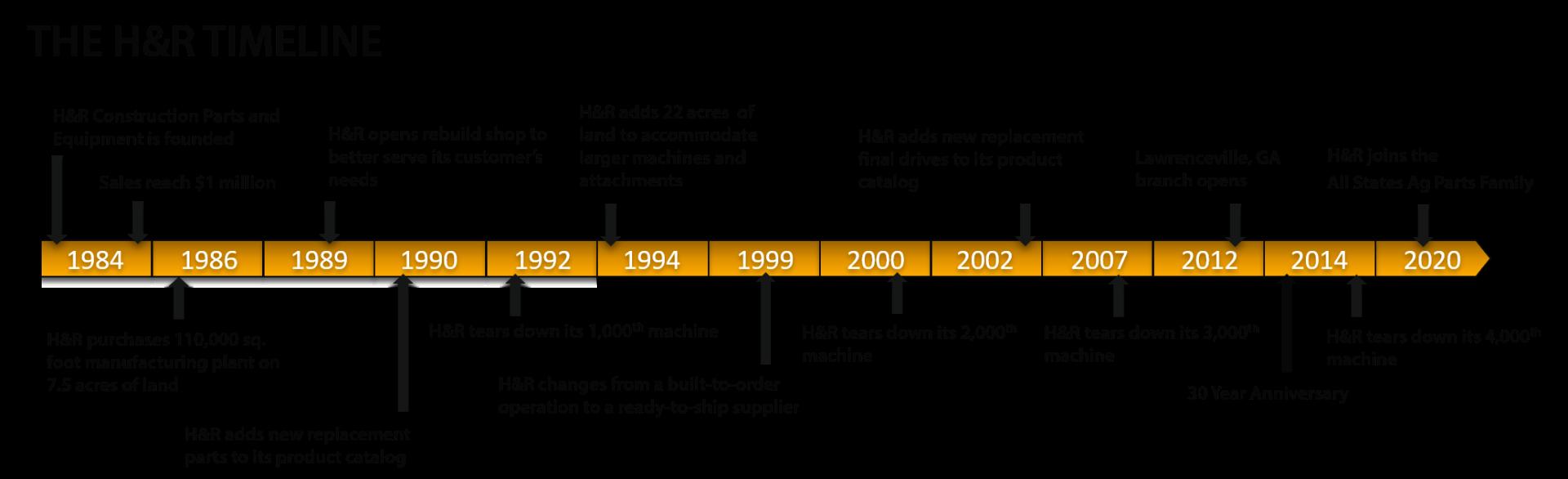 H&R Construction Equipment Parts Company Timeline
