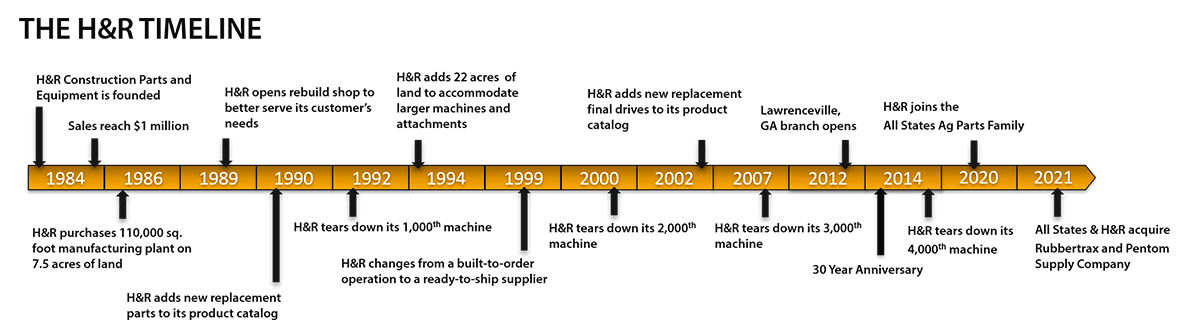 A timeline of the company.